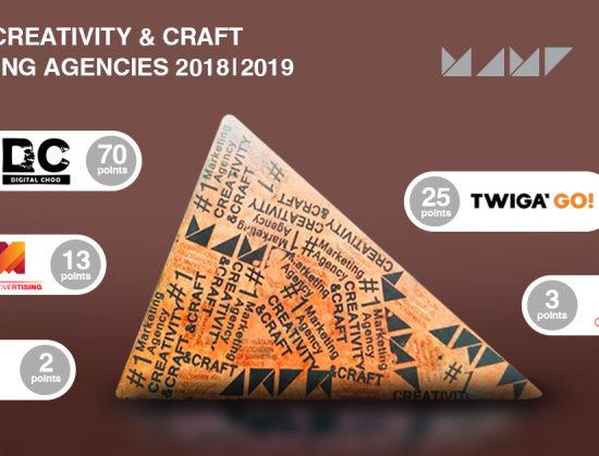 Рейтинг креативності та майстерності агентств маркетингових сервісів 2018/2019: підсумки.