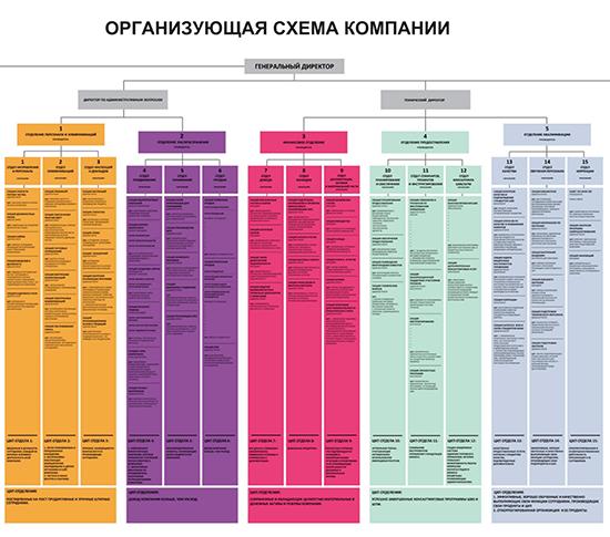 Система управления бизнес-процессами для МСБ