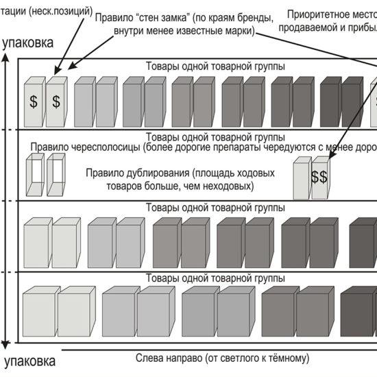 Как составить планограмму выкладки товаров