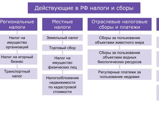 Ставки и сроки уплаты налогов и сборов в 2017 году
