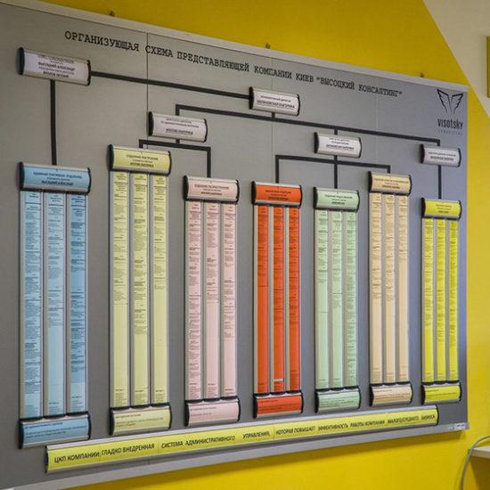 Создание организующей схемы компании