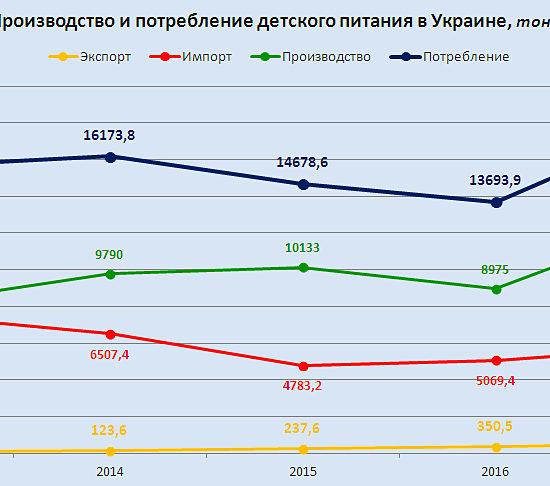 Исследование рынка детского питания в Украине