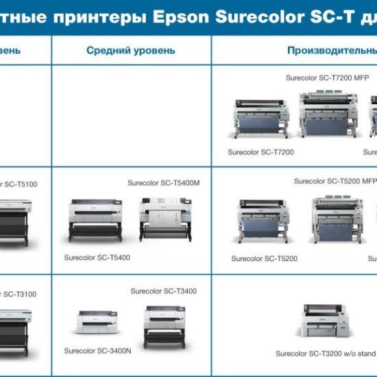 МФУ Epson sc-t5400m формата а0 уже в продаже!