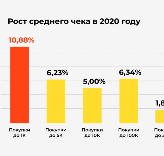 Исследование Тинькофф и AliExpress: в 2020 году средний чек онлайн-покупок вырос в 2 раза