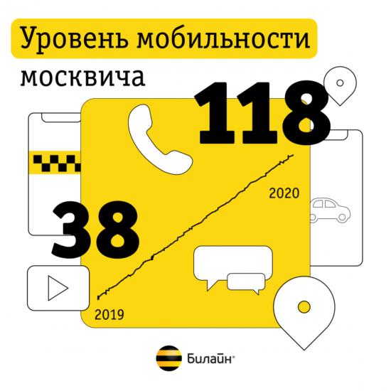 Билайн определил, как изменился уровень мобильности москви-чей за год с начала самоизоляции